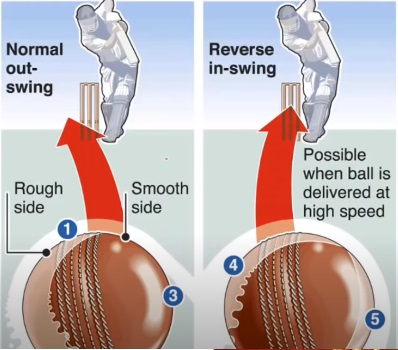 Why-does-the-ball-swing-reverse-swing