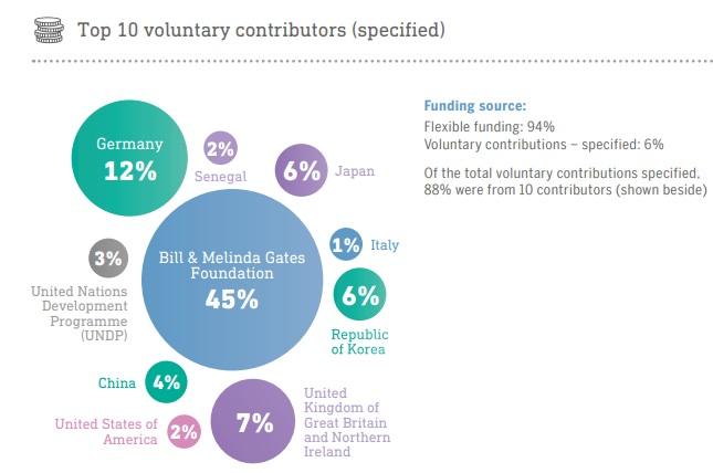 who-voluntary-funding