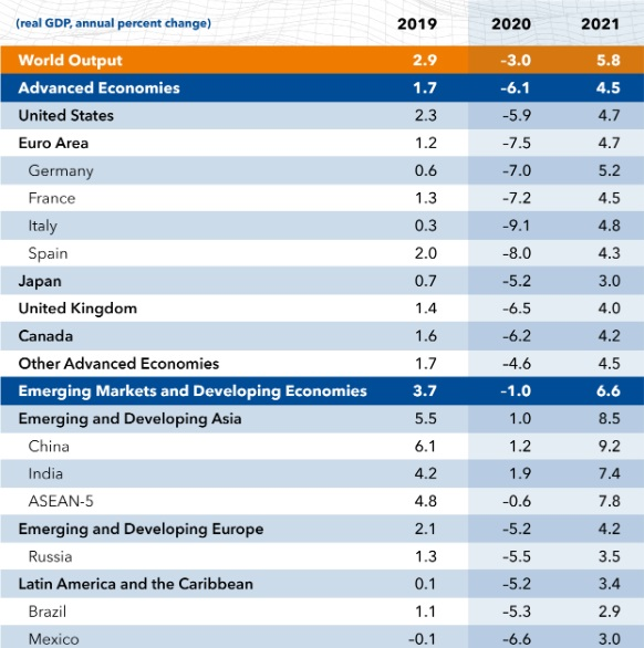world-economic-outlook-2020