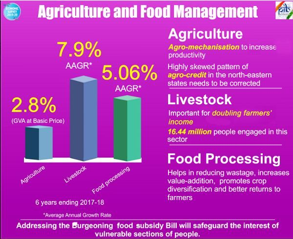 Agriculture and Food Management