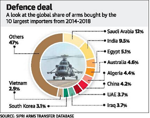 arms-importing-countries