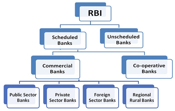 banking-structure-india