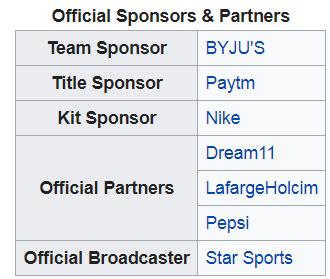 bcci sponsors 2019
