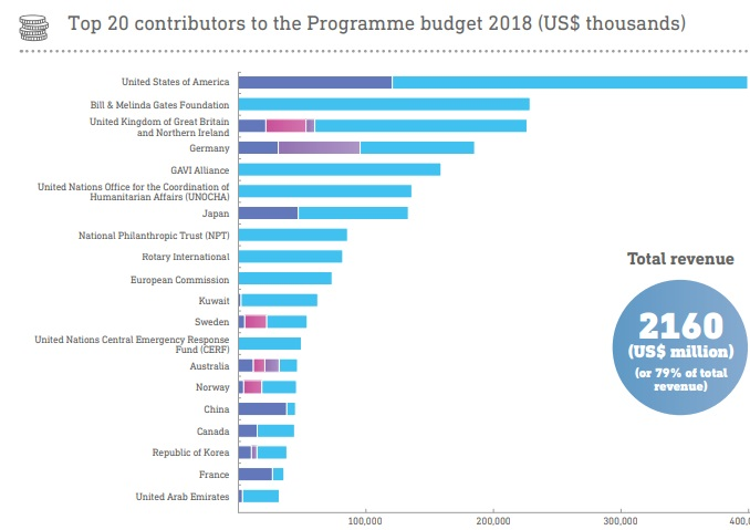 source-funding-who-country