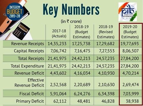 income-exp-union-budget-2020