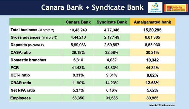 Canara Bank & Syndicate Bank