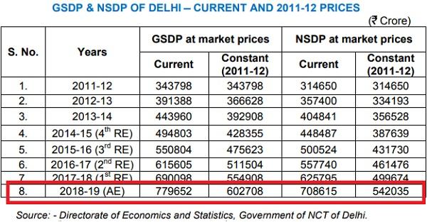 delhi-gdp-data