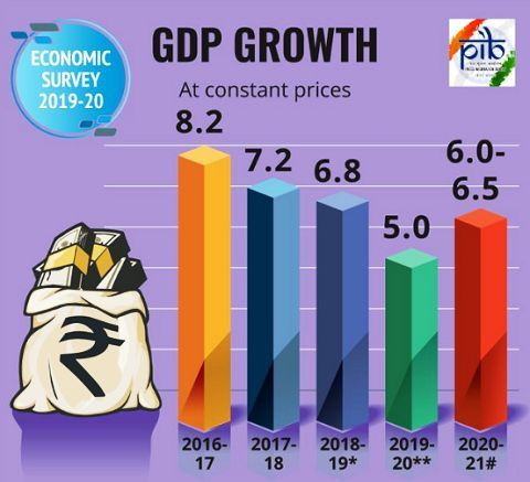 Economic Survey GDP