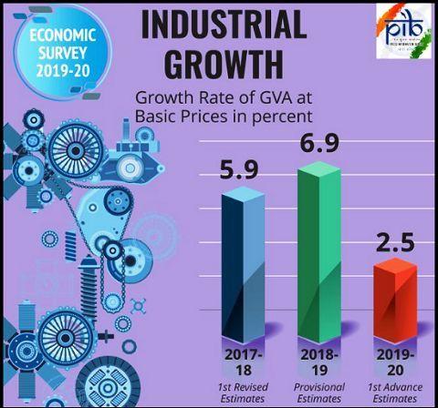 Economic Survey Industry