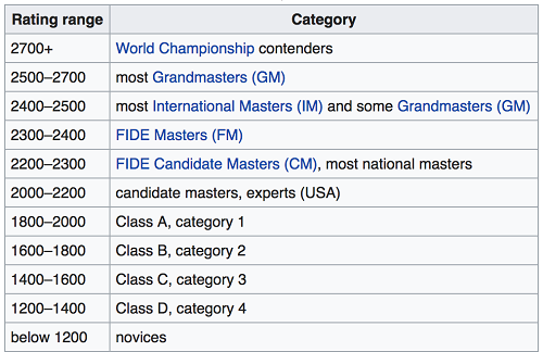 elo-rating-chess