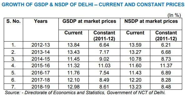 delhi-gdp-growth-rate