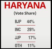 Haryana Vote Share