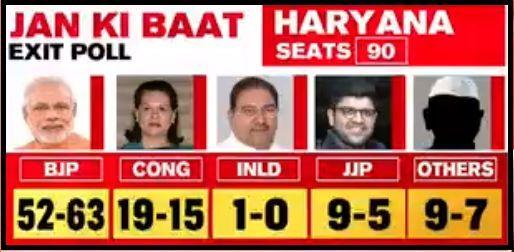Haryana Exit Poll 2019 Jan ki Baat