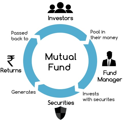 how-mutual-fund-works