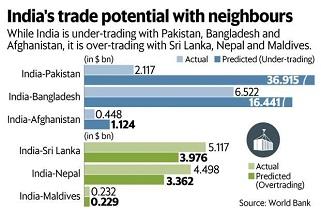 india pakistan trade data