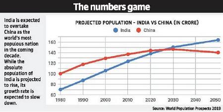 india-china-population