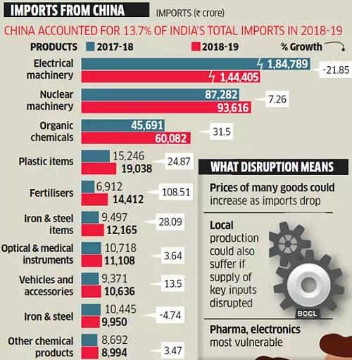 indian-import-from-china-2019