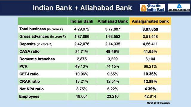 Indian & Allahabad Bank