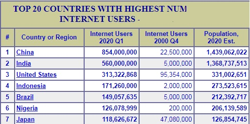 internet-users-world-2020