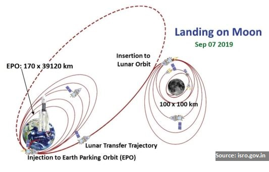 Chandrayaan-2 inches closer to Moon successfully enters Moon's orbit