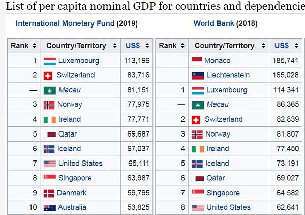 highest-per-capita-income-2020
