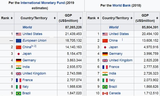 list-largest-economies-world-2020