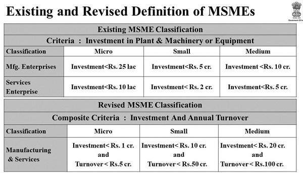 msme-definition-2020