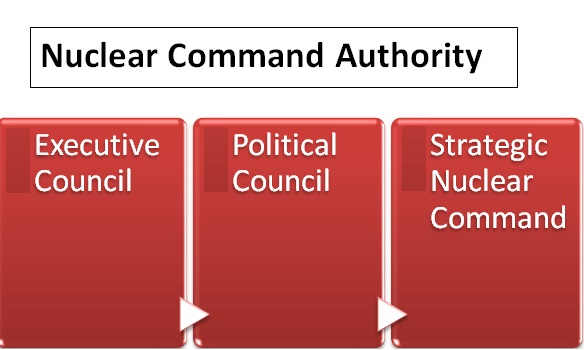 nuclear-command-authority