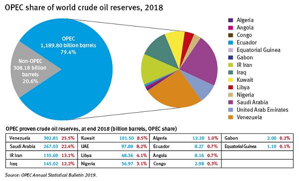 opec-oil-production-data