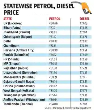 petrol-prices-states