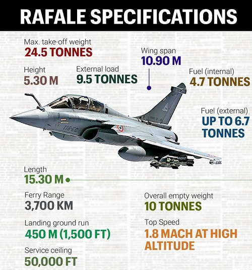 Rafale-features