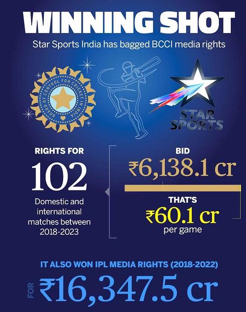BCCI income