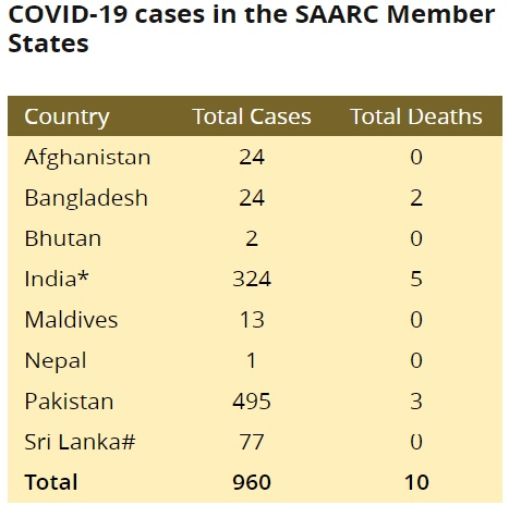 SAARC launches website to give information about COVID-19 1