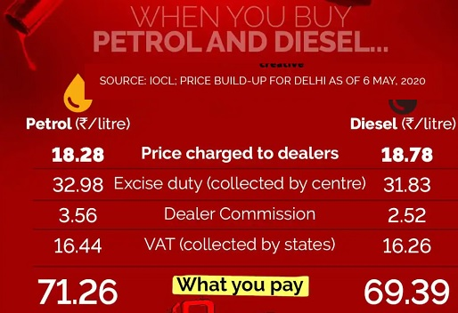 tax-on-petrol-in-India-2020