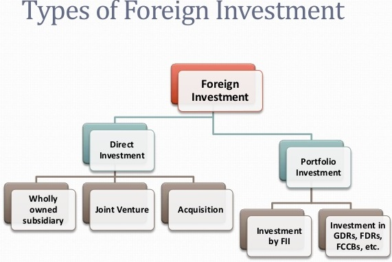 Current foreign investment policy of india peter smith wickham investments 101