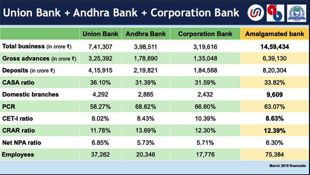 Union Bank, Andhra Bank & Corporation Bank