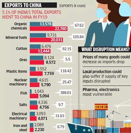 what-india-export-china-2019