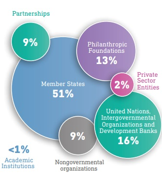 who-core-funding