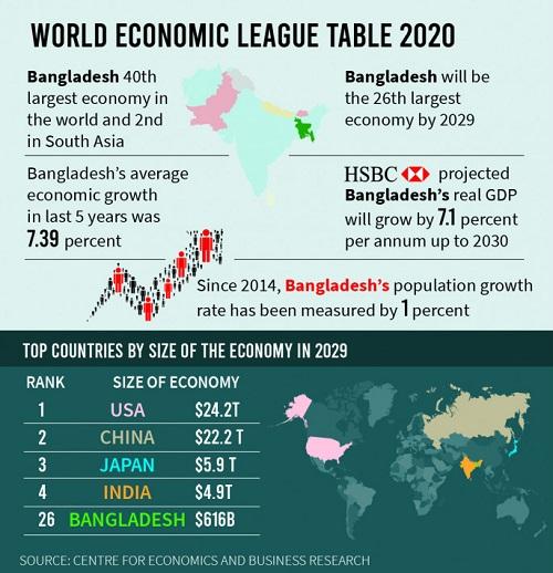 world-economic-league-table-2020