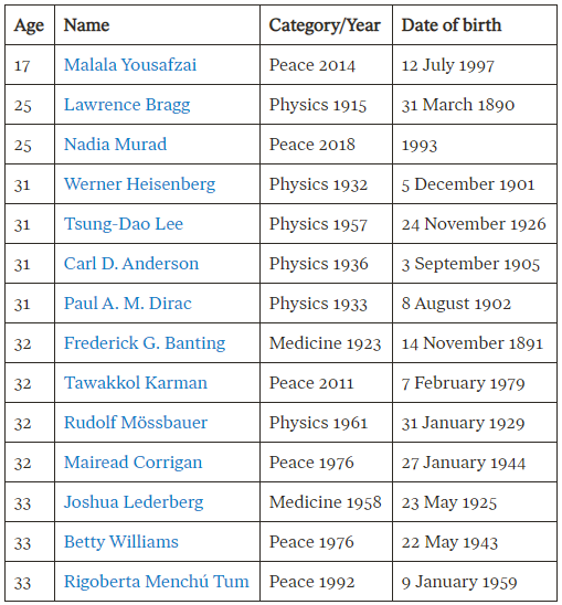 youngest-nobel-prize-winners