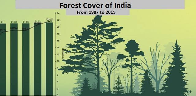 Tree Cover - Image Home Garden and Tree Rtecx.Com Deforestation Graph 2017