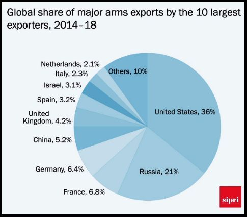 India is world's second largest arms importer