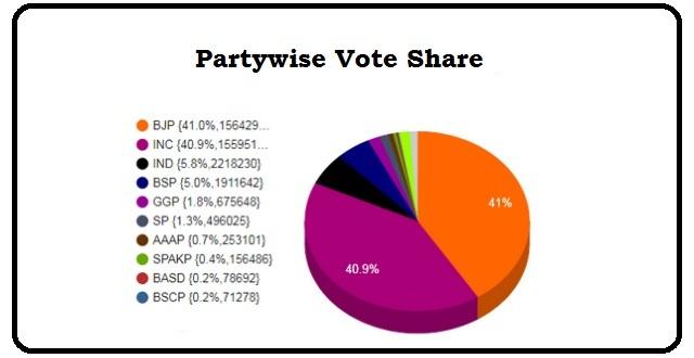 Madhya Pradesh Elections 2018: Congress wins 114 seats, falls short of majority