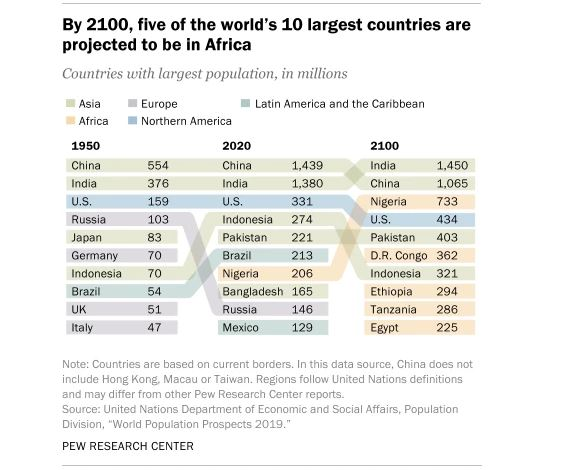 World Population Day 2019: India will have largest