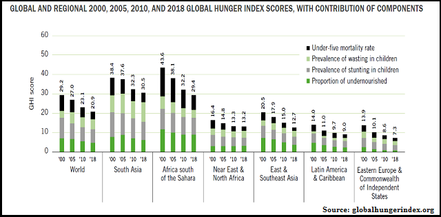 Global Hunger Index 2018: India ranks 103rd out of 119 countries