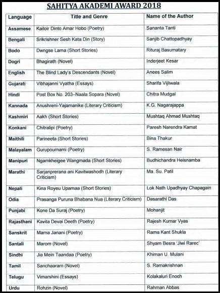 Sahitya Akademi Awards 2018 presented to 24 writers